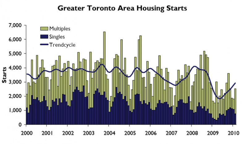 Greater Toronto area housing starts