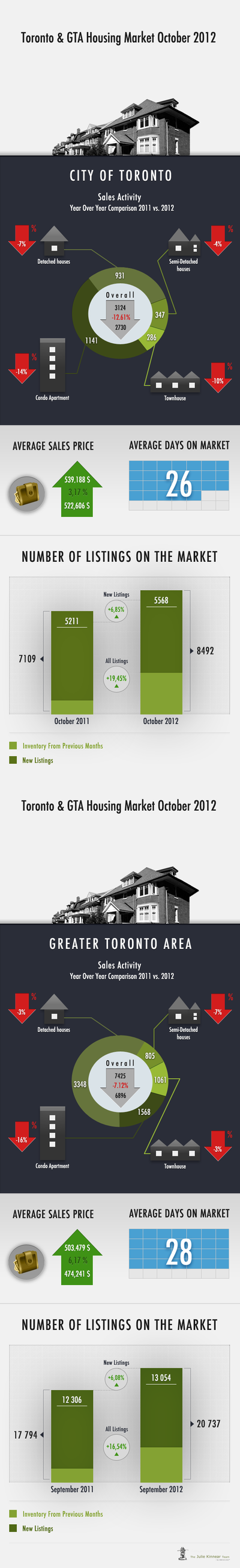julie kinnear infographic october 2012 final