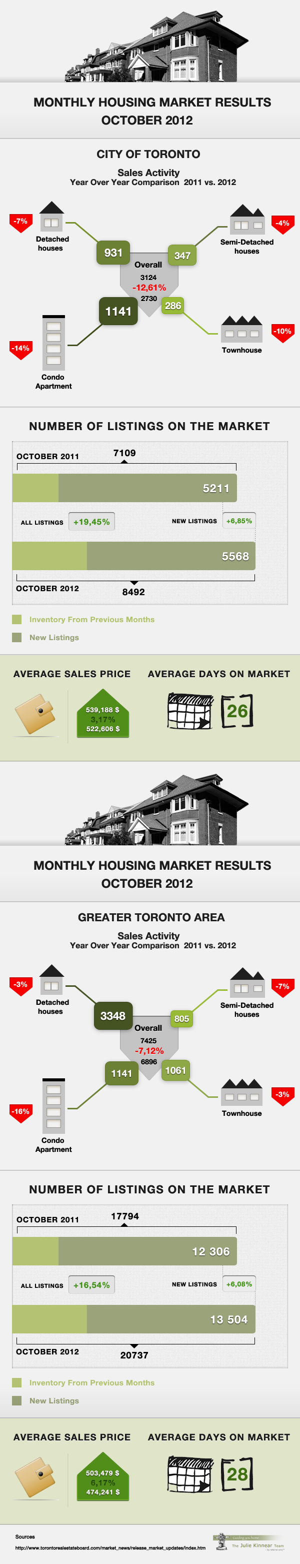 monthly housing market results toronto october 2012 infographic