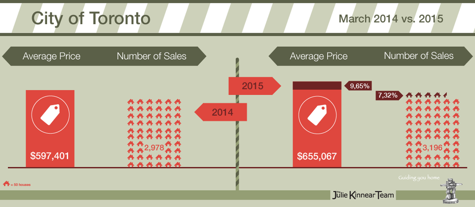 March 2015 Real Estate Market Report Infographic