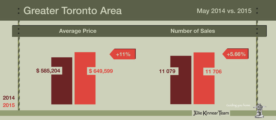 May 2015 Real Estate Market Report Infographic