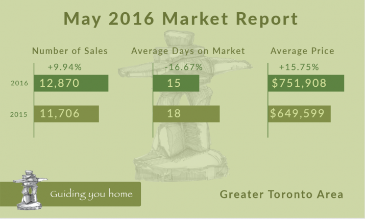 May 2016 Market Report Infographic
