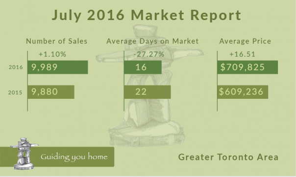 July 2016 Market Report Infographic