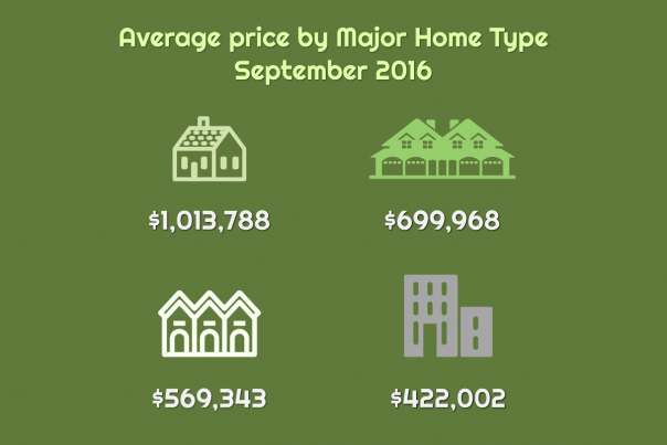 avg-price-september