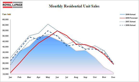 Monthly Residential Unit Sales