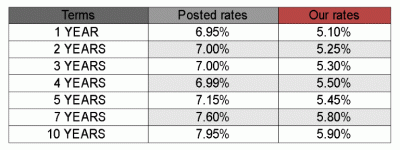 july08 rates table