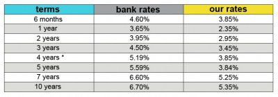 mortgage rates jan2010